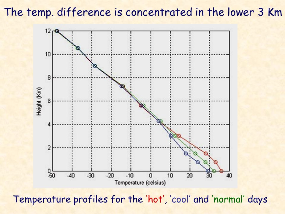 The temp. difference is concentrated in the lower 3 Km