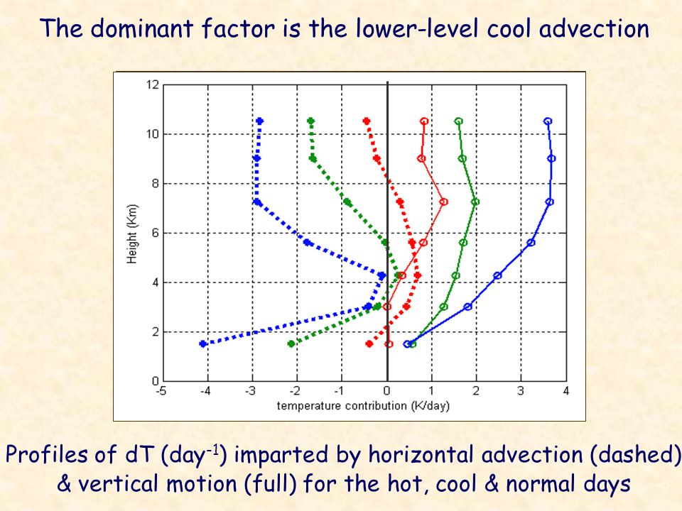 Contribution of horizontal advection Contribution of vertical motion