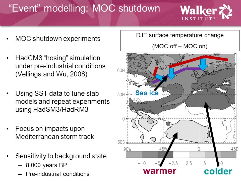 Event modelling: MOC shutdown