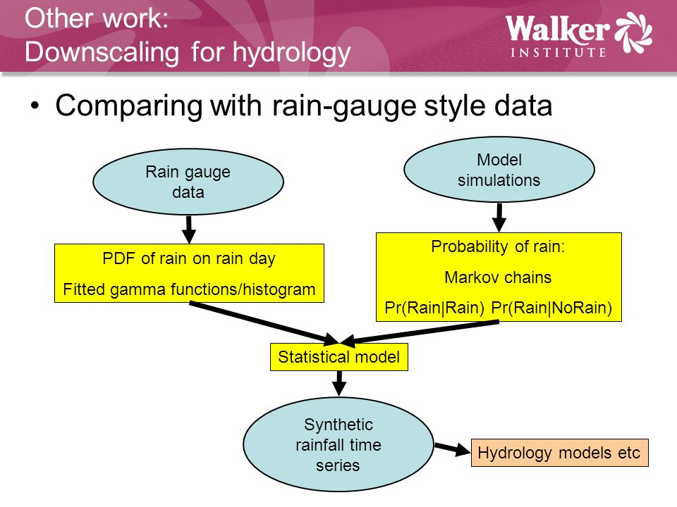 Other work: Downscaling for hydrology