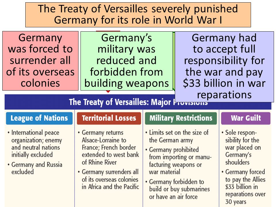 The Treaty of Versailles severely punished Germany for its role in World War I