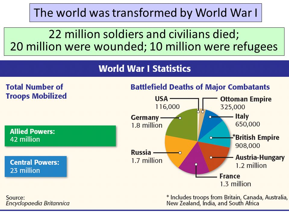 The world was transformed by World War I