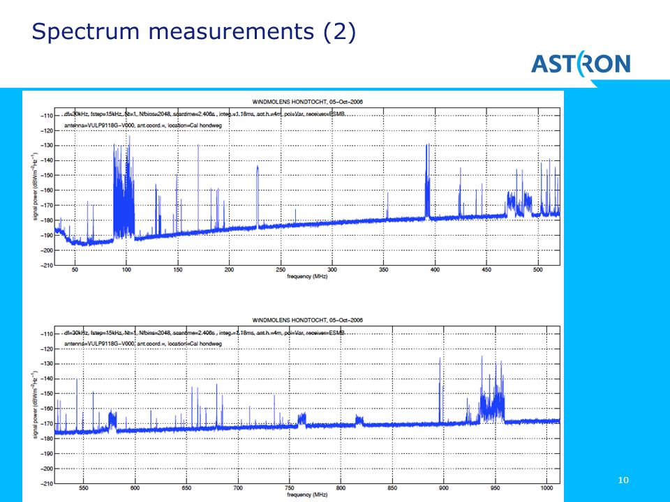 Spectrum measurements (2)
