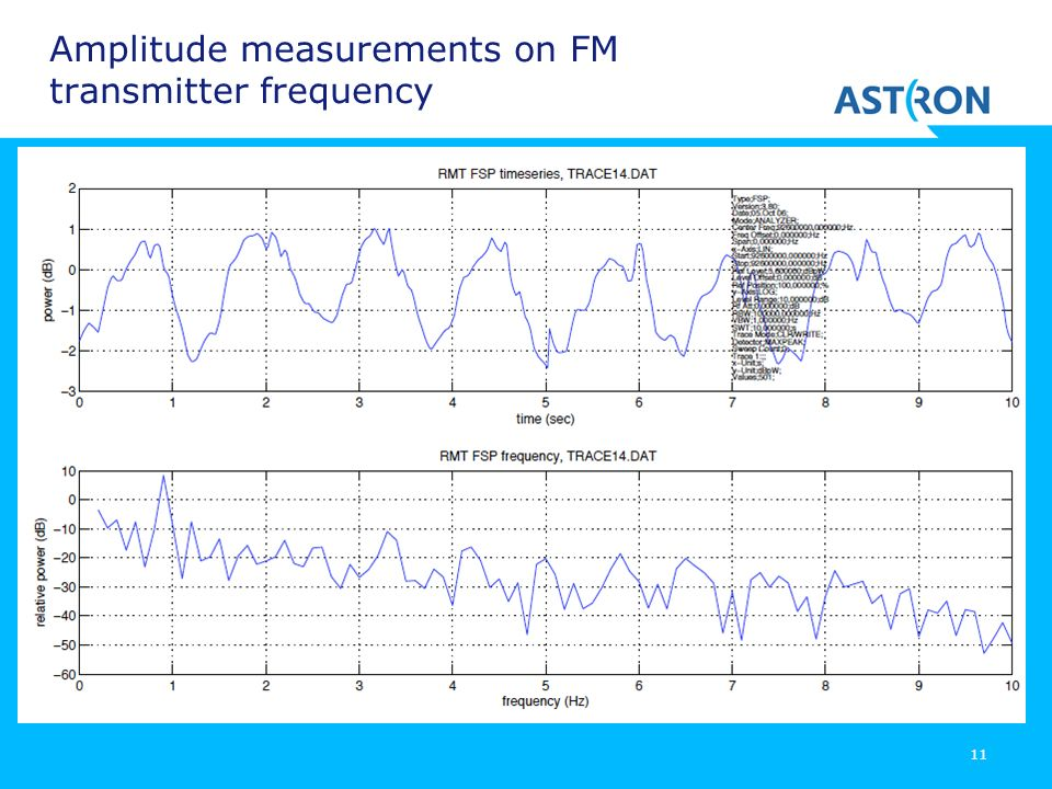 Amplitude measurements on FM transmitter frequency