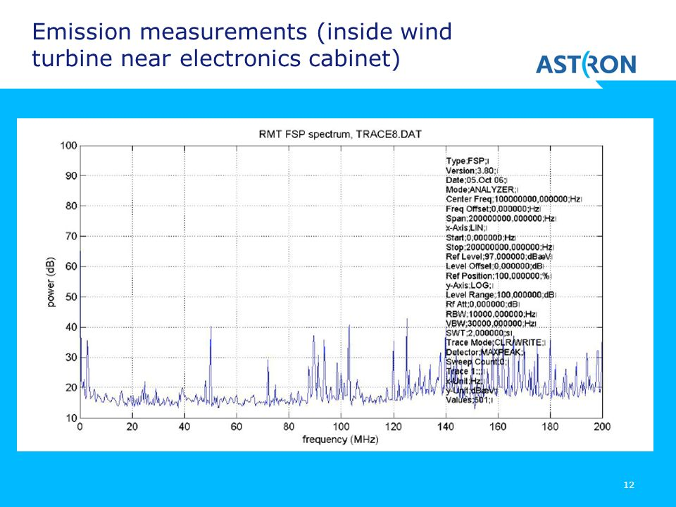 Emission measurements (inside wind turbine near electronics cabinet)