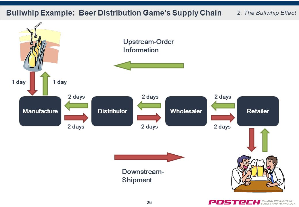 strategy in the beer game Structure & rules how is it played the task of each supply chain is to produce and deliver units of beer: the optimal strategy for the players is to run.