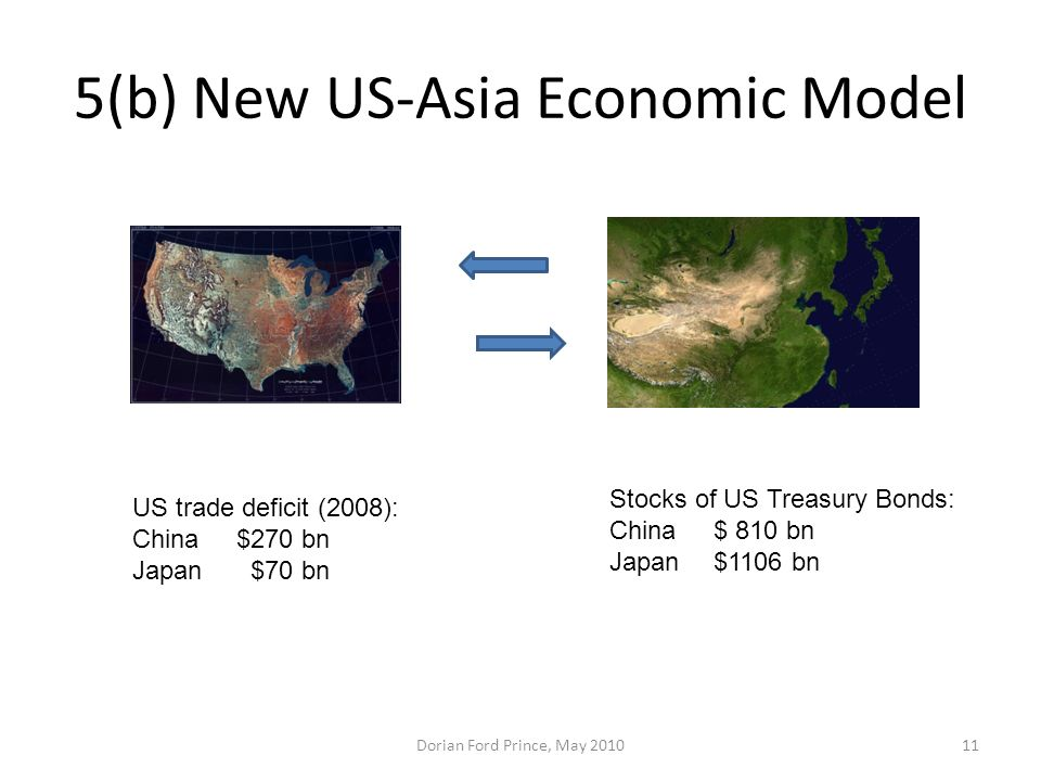 5(b) New US-Asia Economic Model