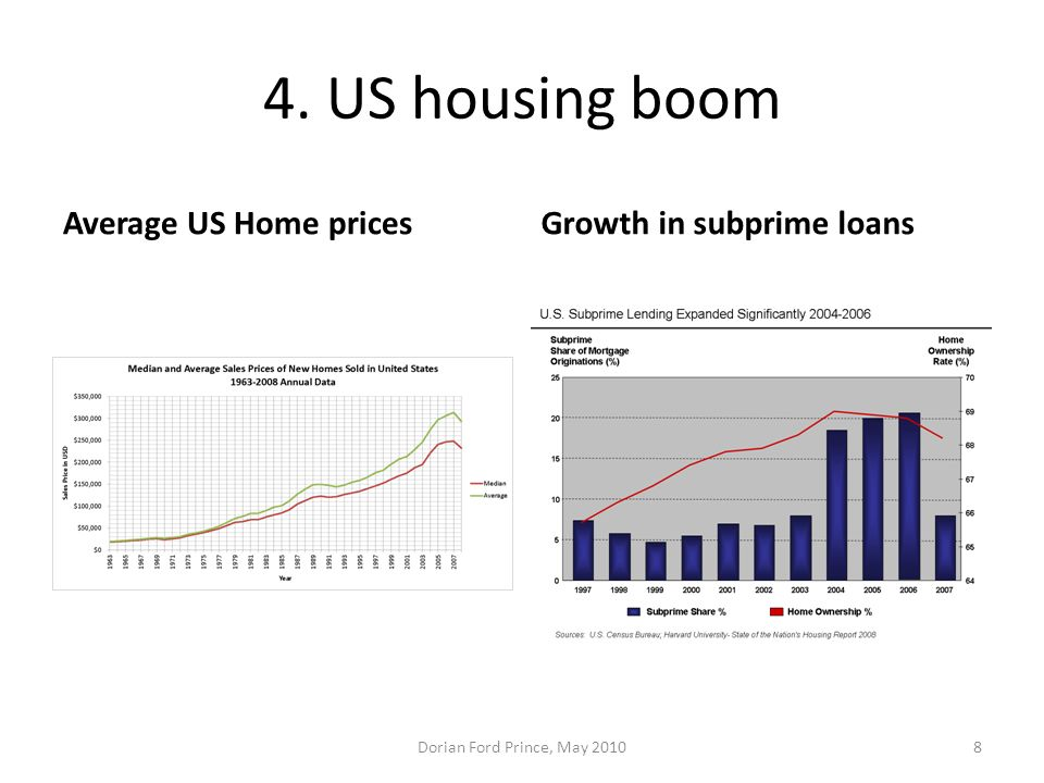 4. US housing boom Average US Home prices Growth in subprime loans