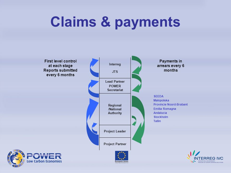 Claims & payments First level control at each stage Reports submitted every 6 months. Interreg. JTS.