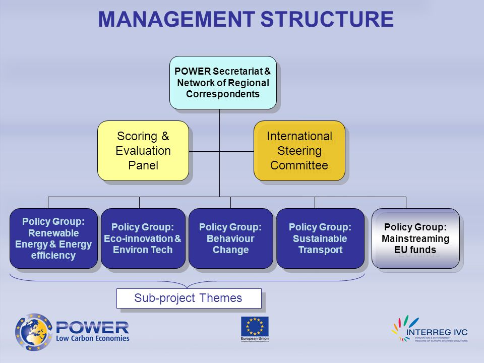 MANAGEMENT STRUCTURE Scoring & Evaluation Panel