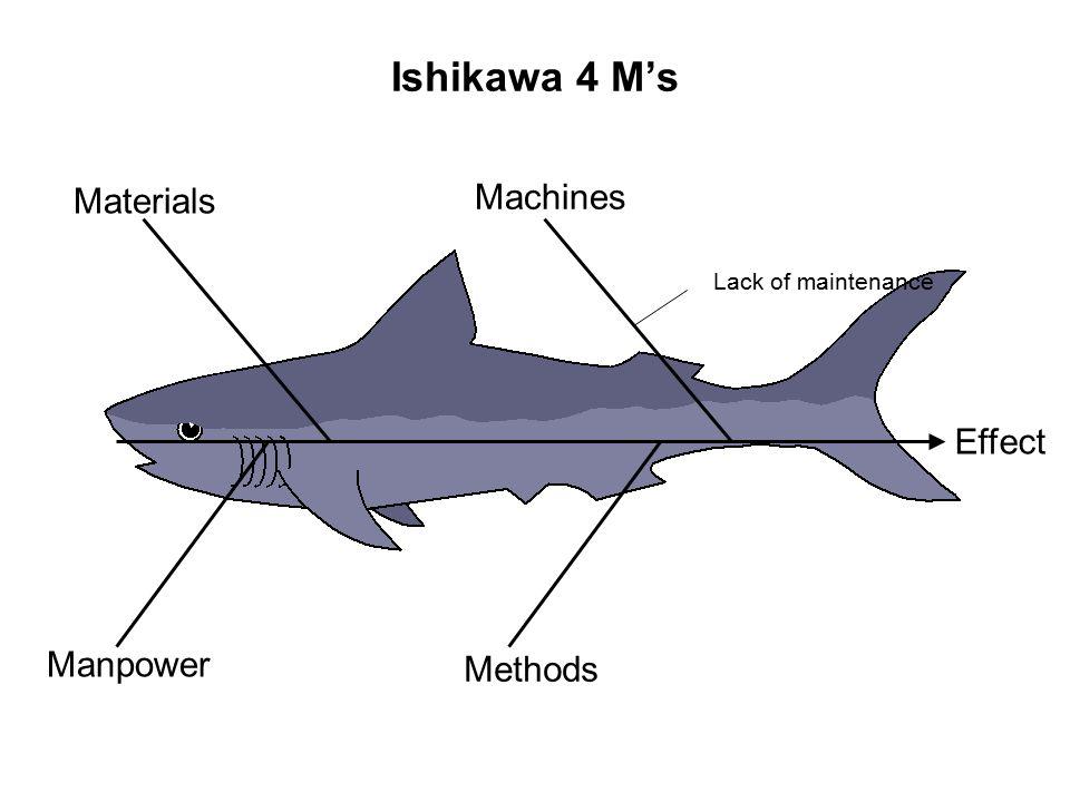 Ishikawa 4 M's Machines Materials Effect Manpower Methods