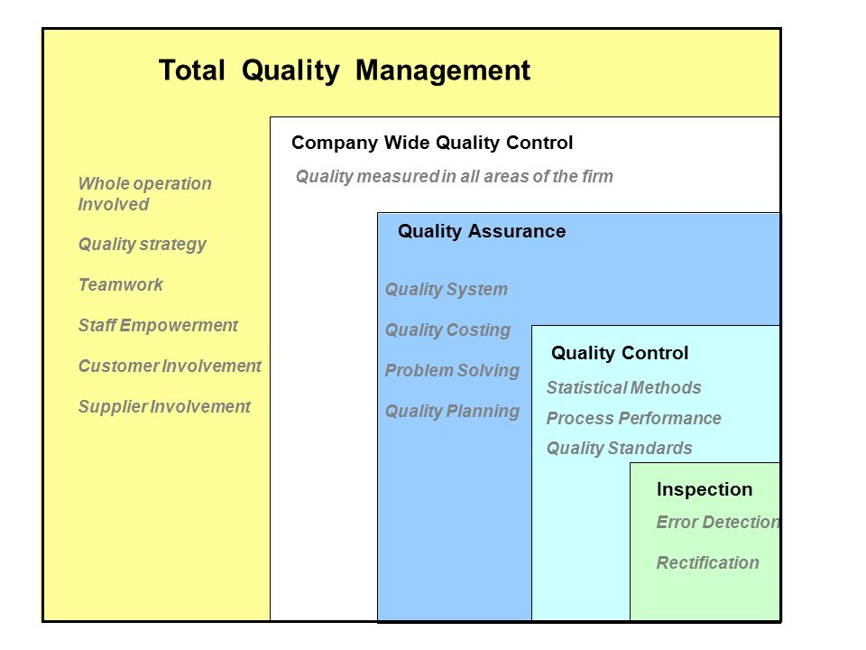 tqm assignment In this sample report we discuss about the quality management and quality improvement is the main factors to increase your business growth rapidly.