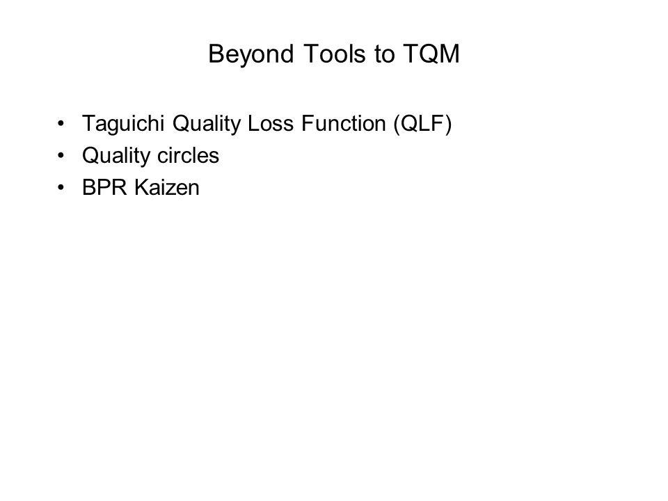 Beyond Tools to TQM Taguichi Quality Loss Function (QLF)