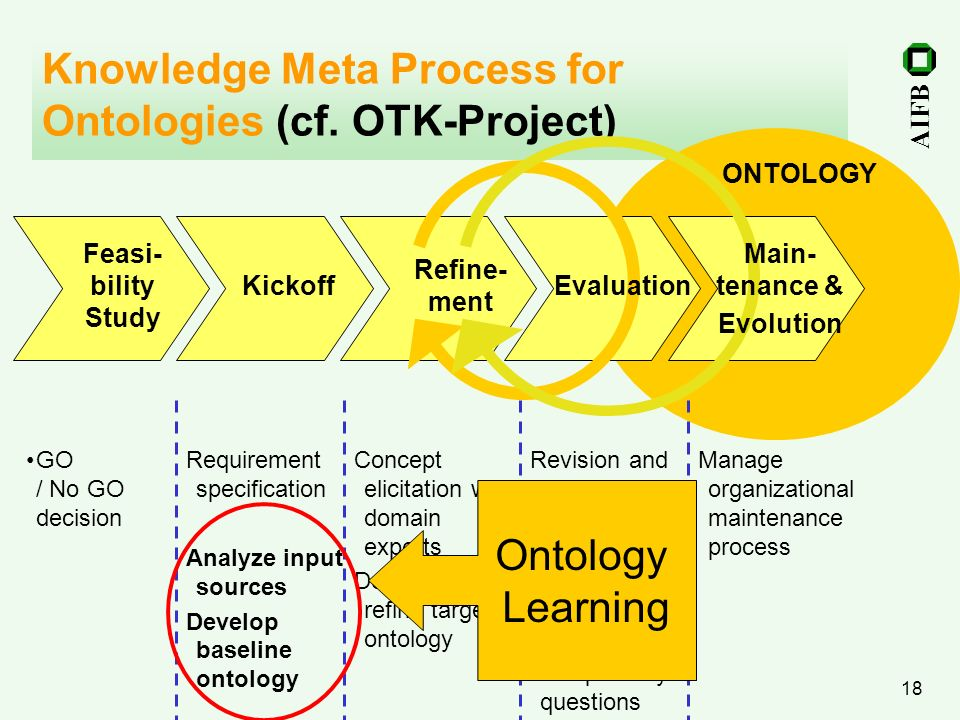 Knowledge Meta Process for Ontologies (cf. OTK-Project)
