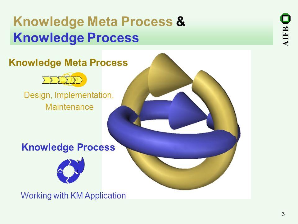 Knowledge Meta Process & Knowledge Process