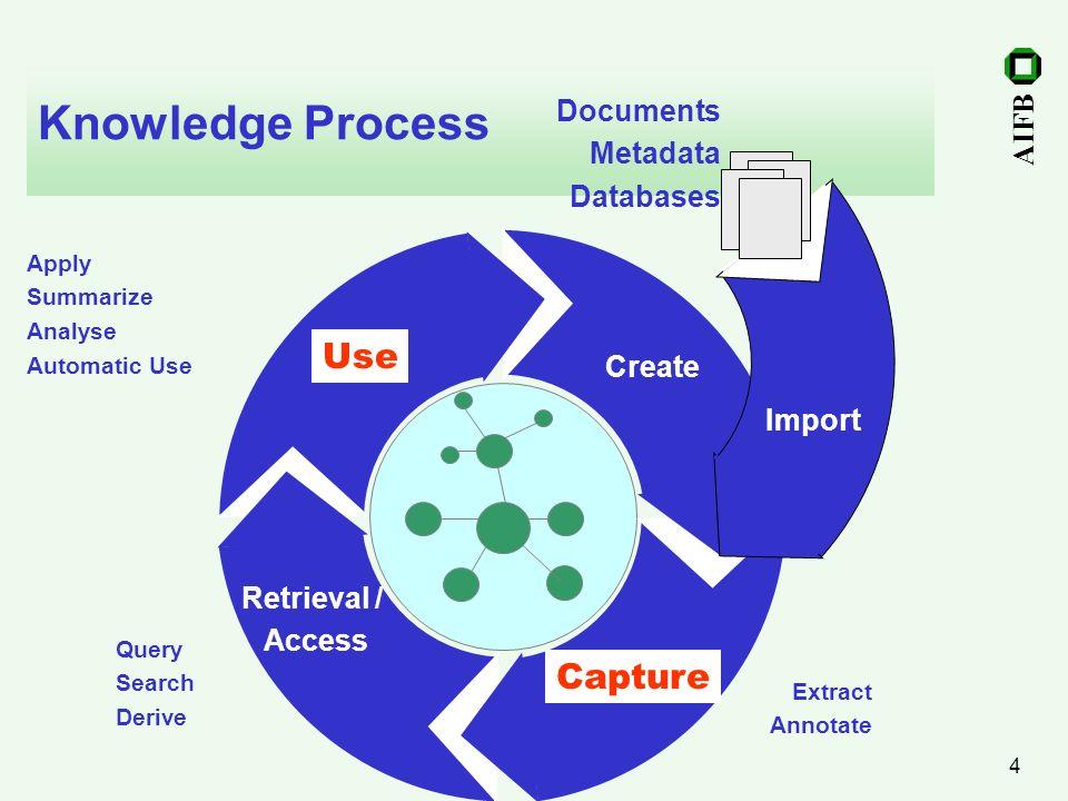 Knowledge Process Use Capture Documents Metadata Databases Use Create