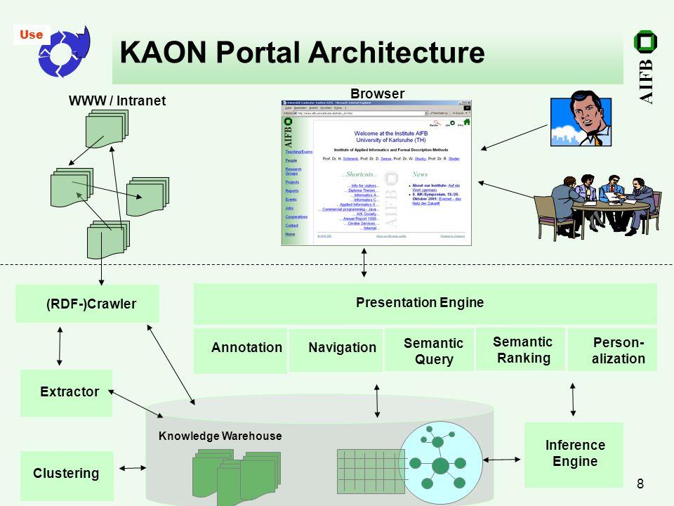 KAON Portal Architecture