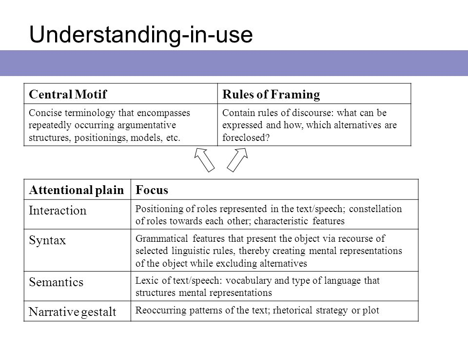Understanding-in-use