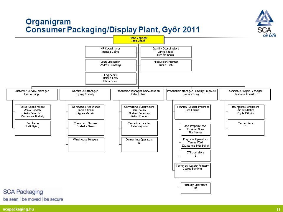 Organigram Consumer Packaging/Display Plant, Győr 2011