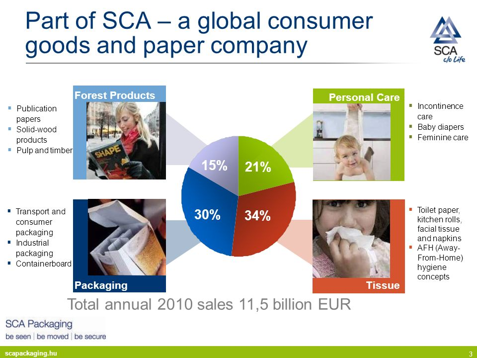 Part of SCA – a global consumer goods and paper company