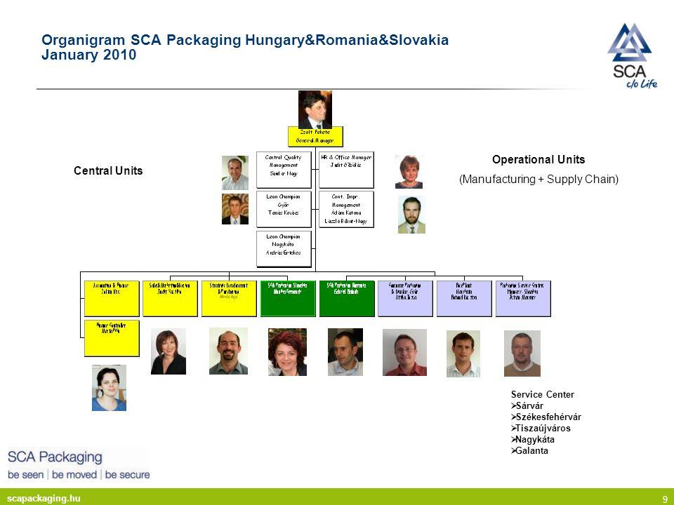 Organigram SCA Packaging Hungary&Romania&Slovakia January 2010