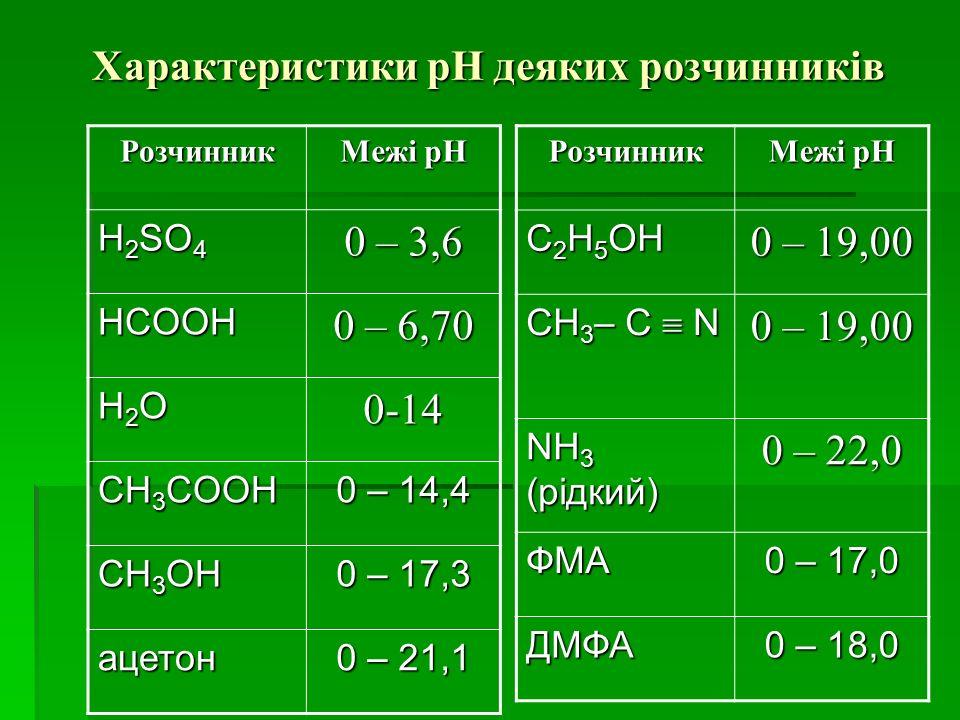 Характеристики рН деяких розчинників