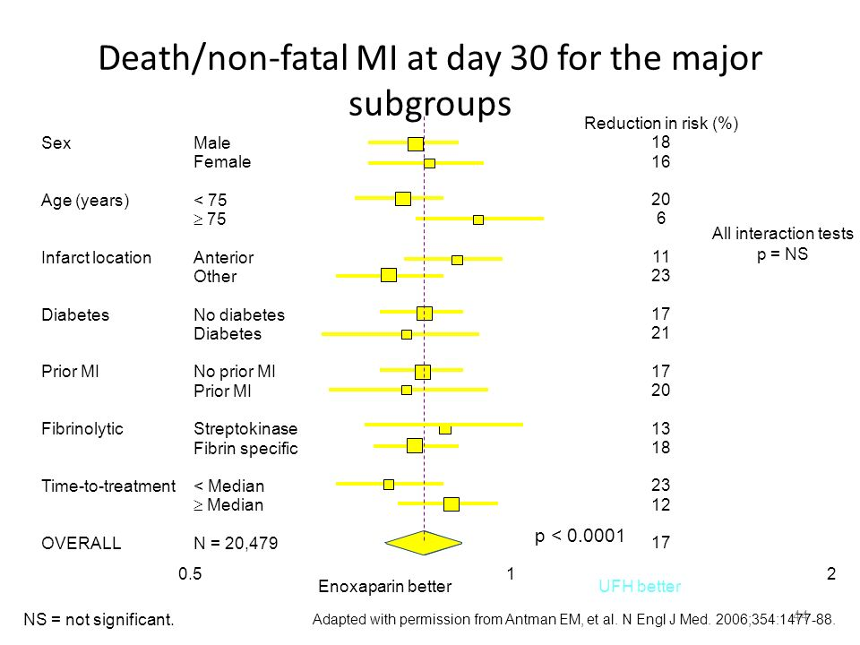 Death/non-fatal MI at day 30 for the major subgroups