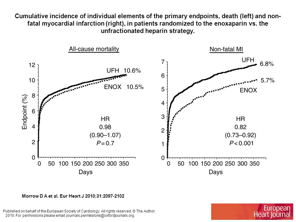 Cumulative incidence of individual elements of the primary endpoints, death (left) and non-fatal myocardial infarction (right), in patients randomized to the enoxaparin vs. the unfractionated heparin strategy.