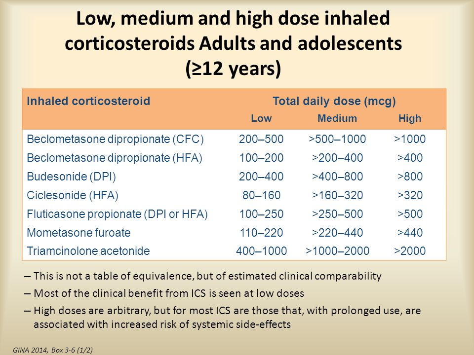prolonged use of inhaled corticosteroids for asthma treatment