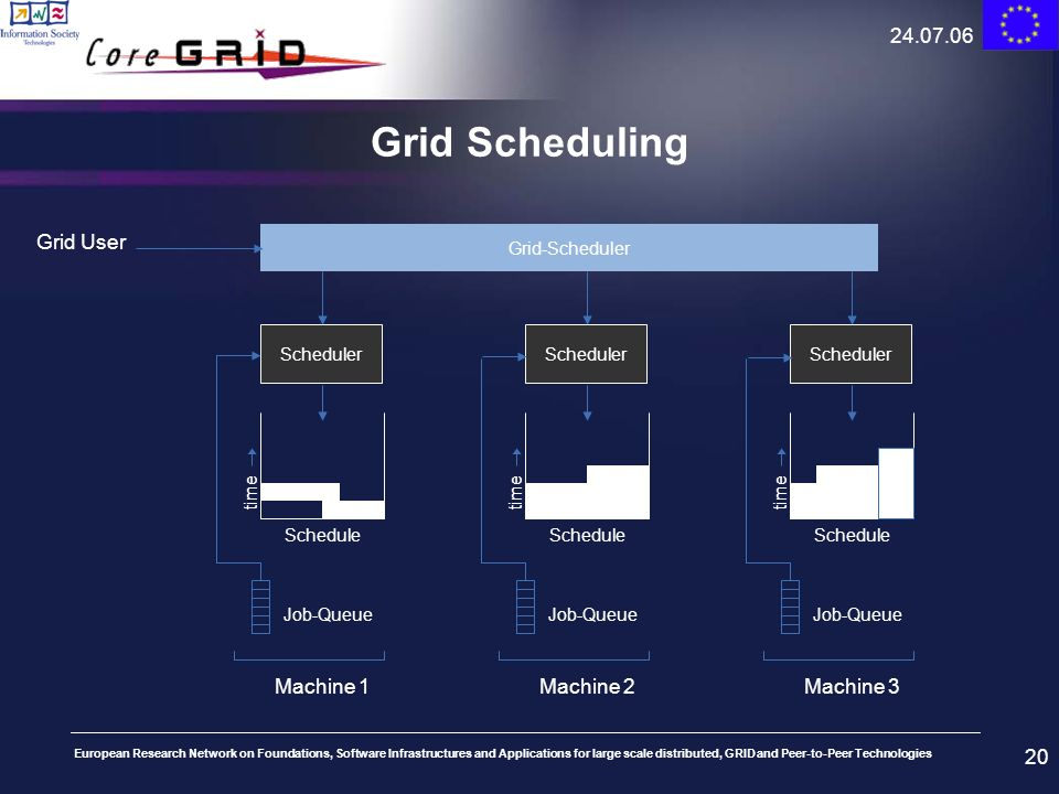 Grid Scheduling Grid User Machine 1 Machine 2 Machine 3