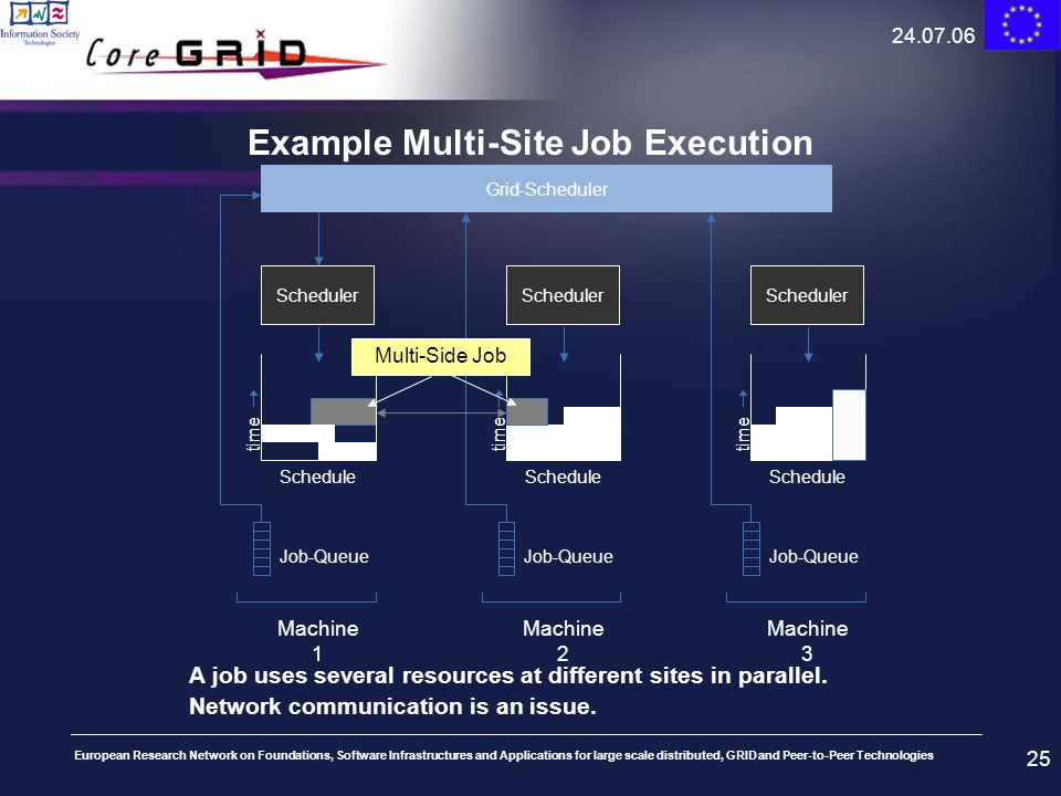 Example Multi-Site Job Execution
