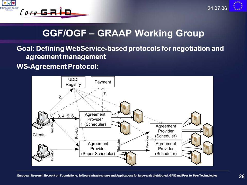 GGF/OGF – GRAAP Working Group