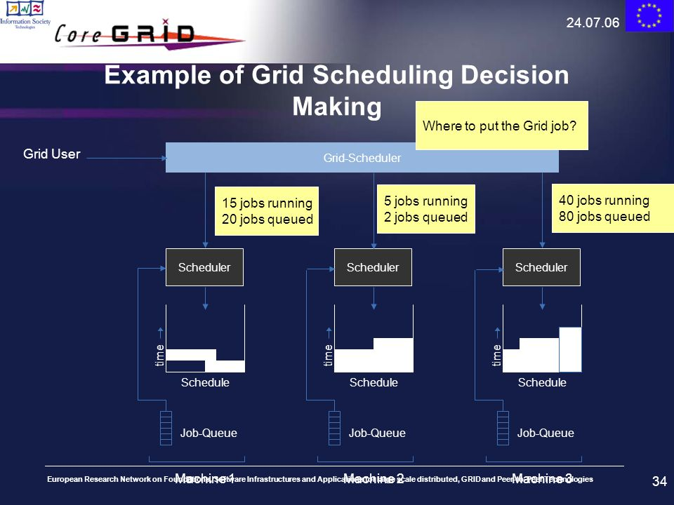 Example of Grid Scheduling Decision Making