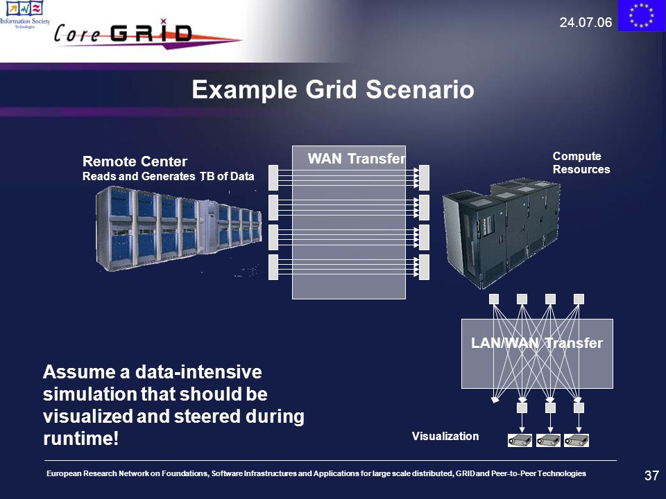 24.07.06Example Grid Scenario. Remote Center Reads and Generates TB of Data. WAN Transfer. Compute Resources.