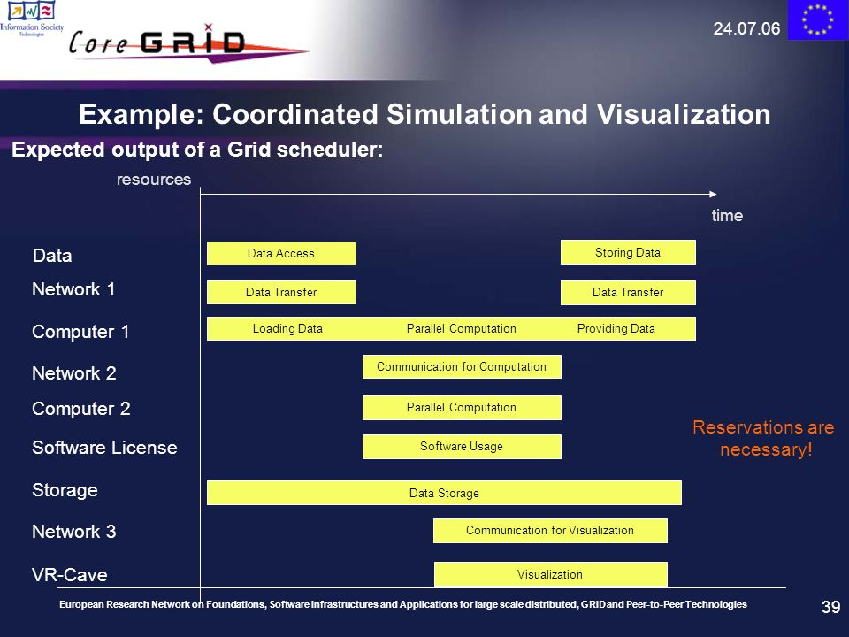 Example: Coordinated Simulation and Visualization