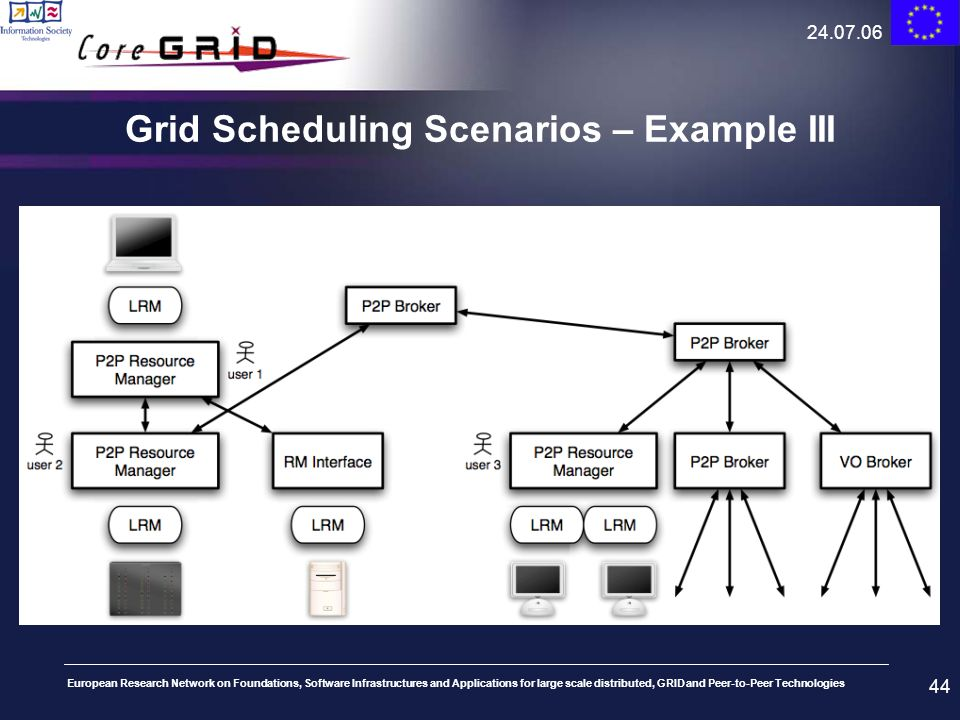 Grid Scheduling Scenarios – Example III