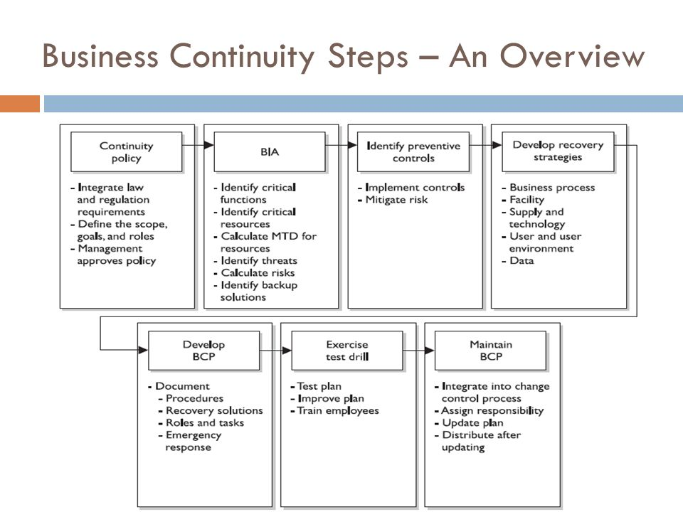 continuity plan overview It is important for your firm to have a business continuity plan because in the event of a disaster that causes a business shutdown--a fire or flood for example--you.