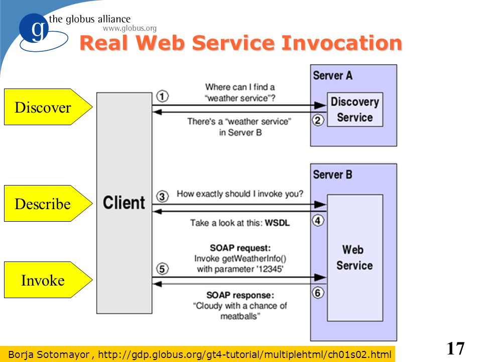 Real Web Service Invocation