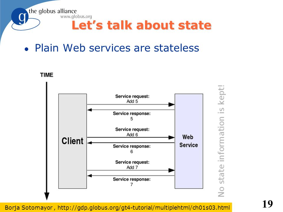 Let's talk about state Plain Web services are stateless