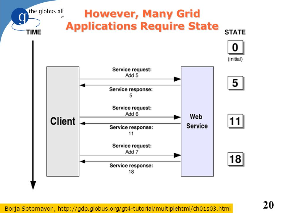 However, Many Grid Applications Require State