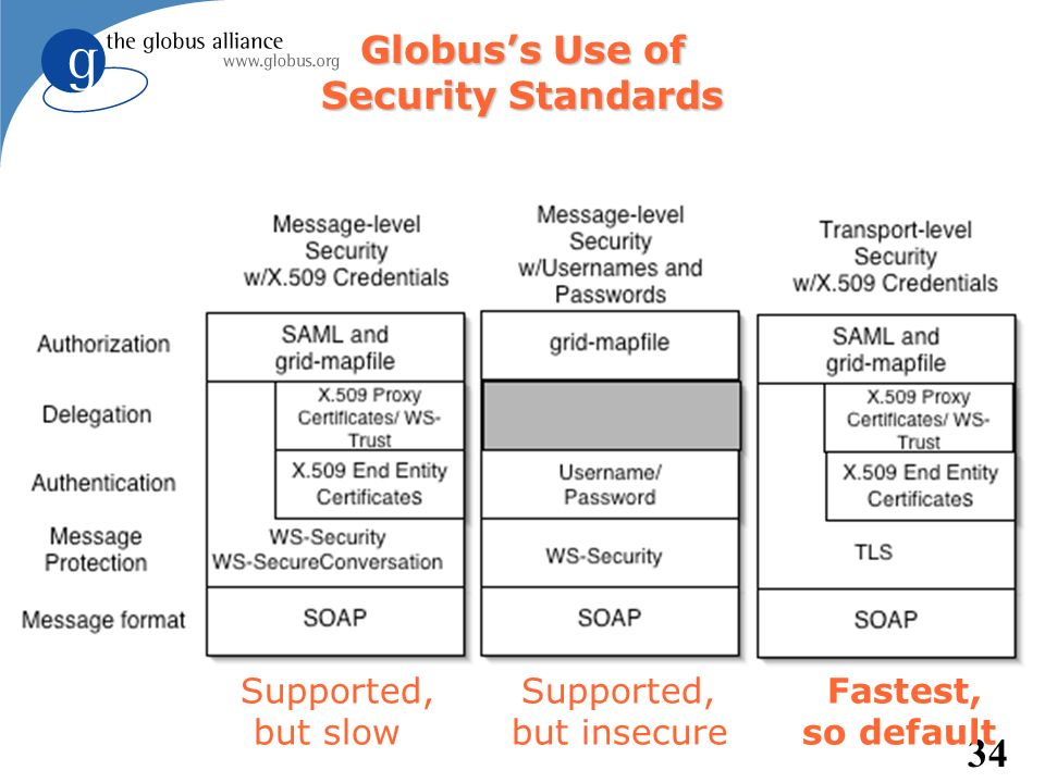 Globus's Use of Security Standards