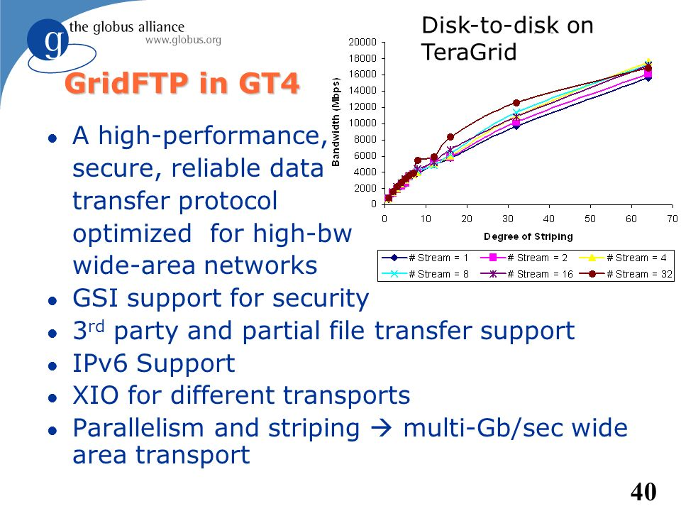 GridFTP in GT4 A high-performance, secure, reliable data