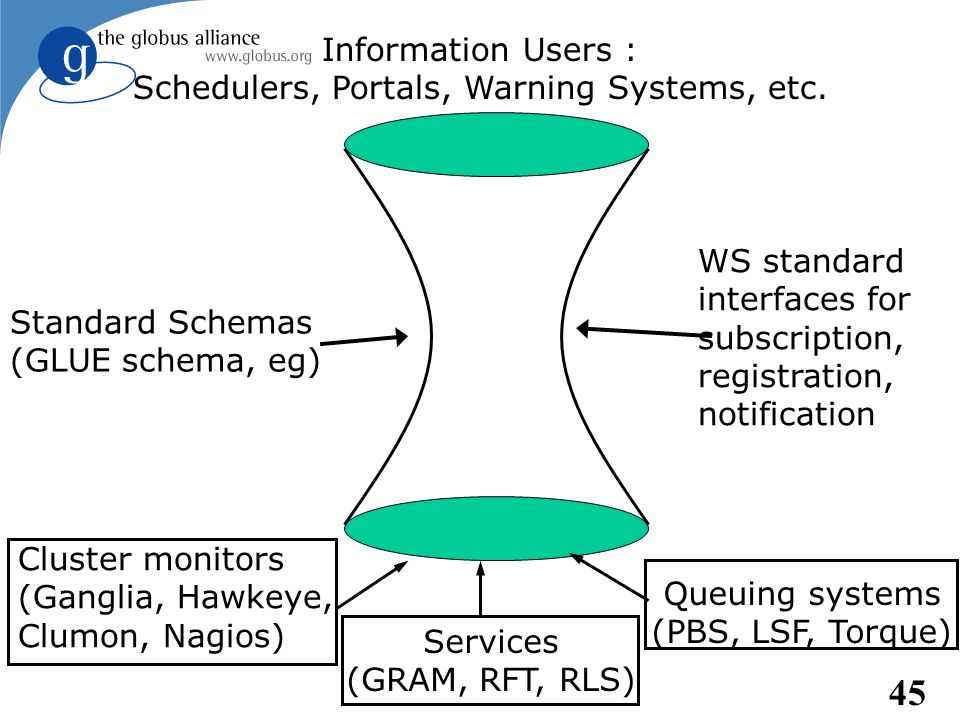 Schedulers, Portals, Warning Systems, etc.