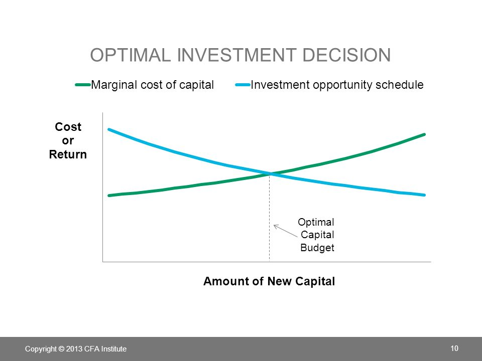 optimal capital budget A capital budget is a formal plan to expend the resources  budgeting process in order to make optimal  capital budgeting process is.