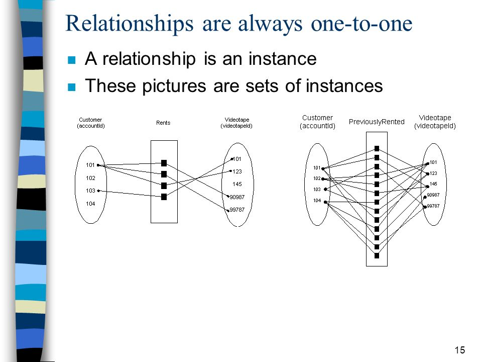 multiplicity is not valid in role relationship one to many