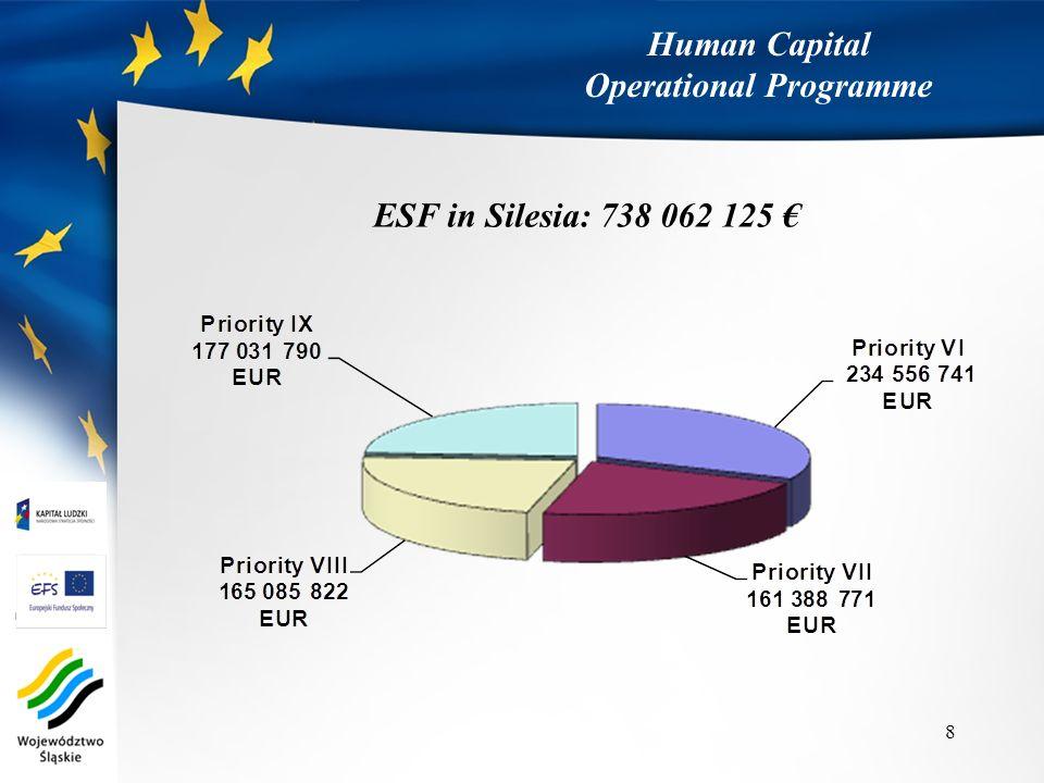 Human Capital Operational Programme