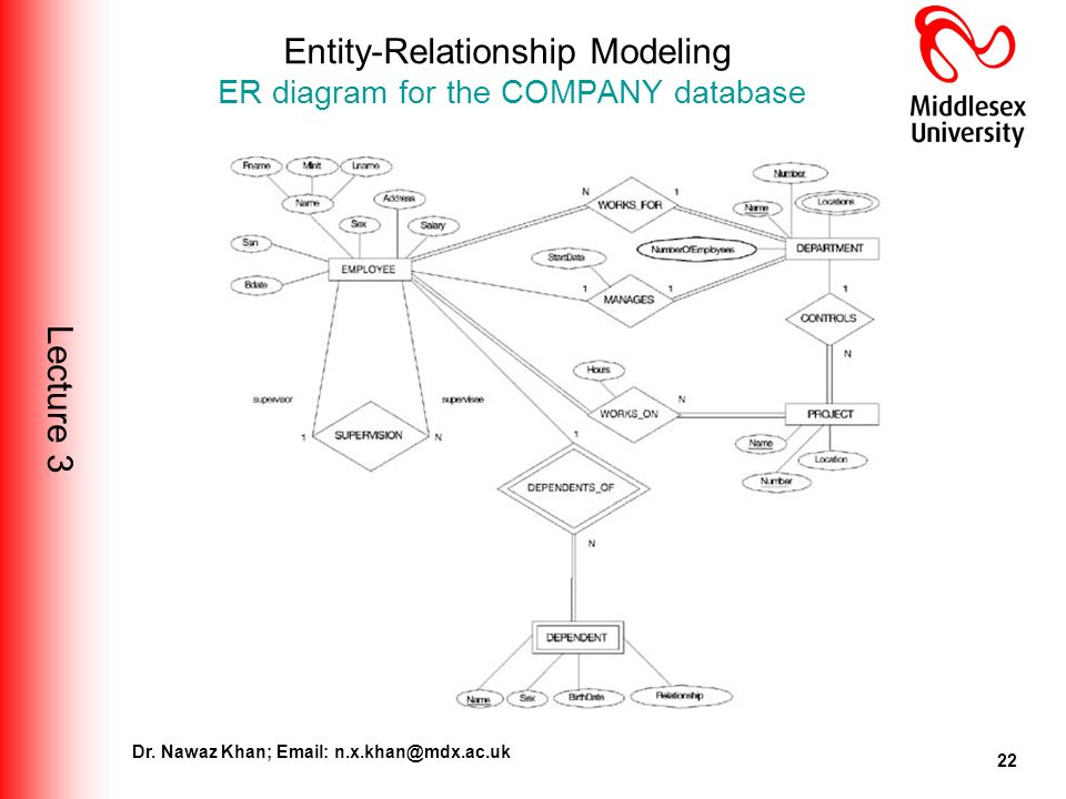 E r diagram for company database wiring diagram bis4435 industrial data management lecture entity relationship entity relationship data model e r diagram for company database ccuart Gallery