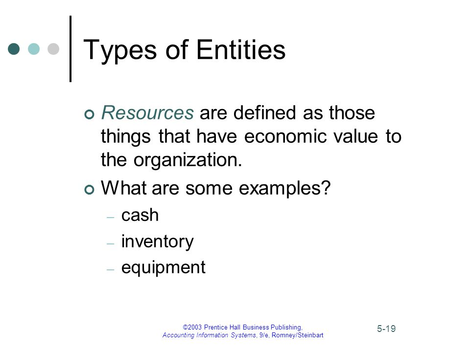 types of resources in an organization Some examples of organizational policies include staff recruitment, conflict resolution processes, employees' code of conduct, internal and external relationships, confidentiality, community resource index (cri), compensation, safety and security, and ethics other policies may include employee .