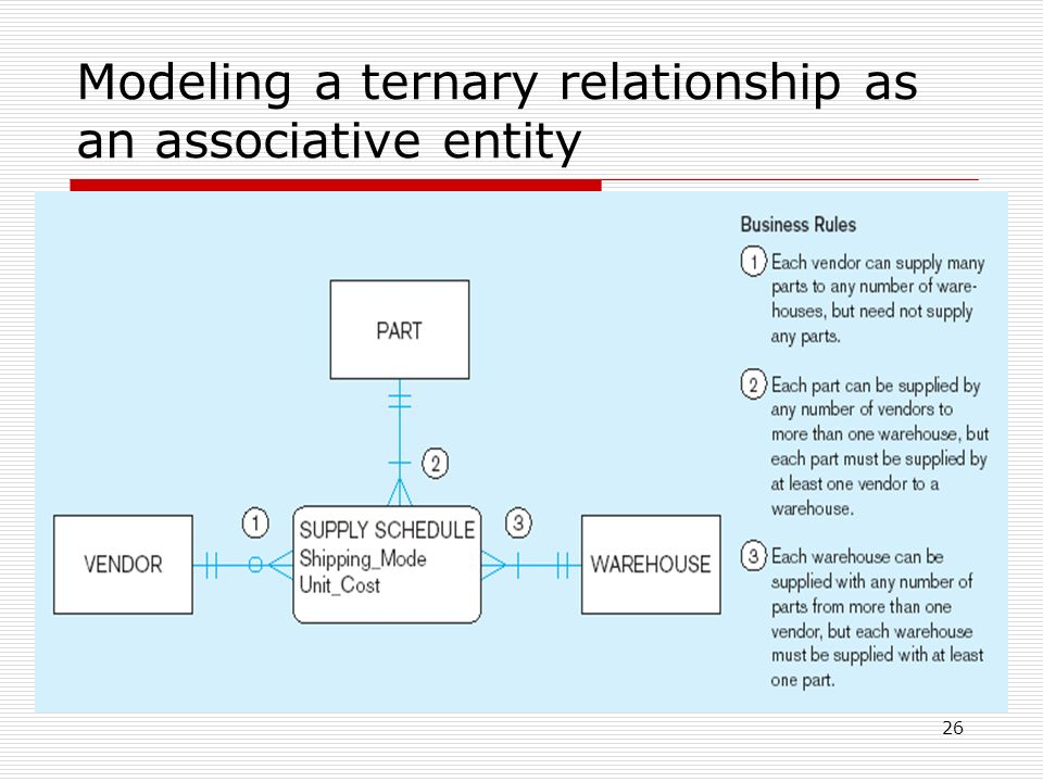 data model and entity relationship