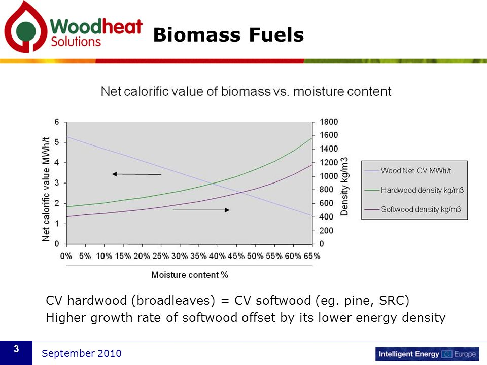 Biomass Fuels CV hardwood (broadleaves) = CV softwood (eg. pine, SRC)